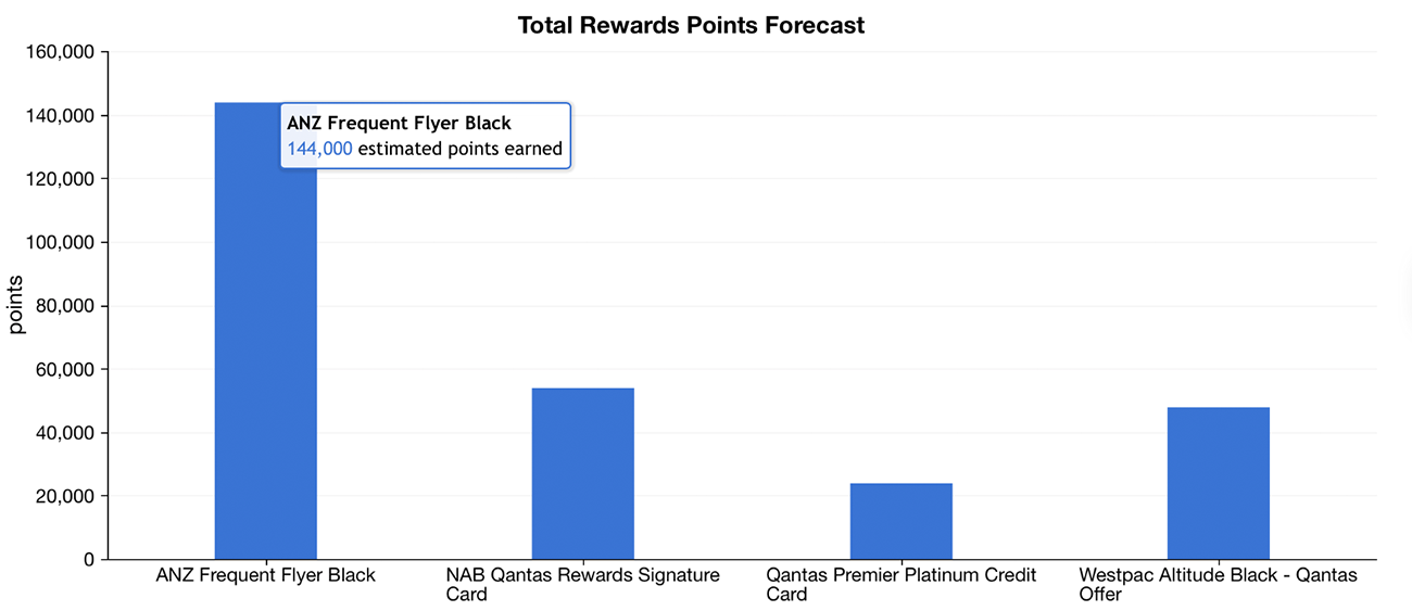 ANZ Frequent Flyer Black Comparison