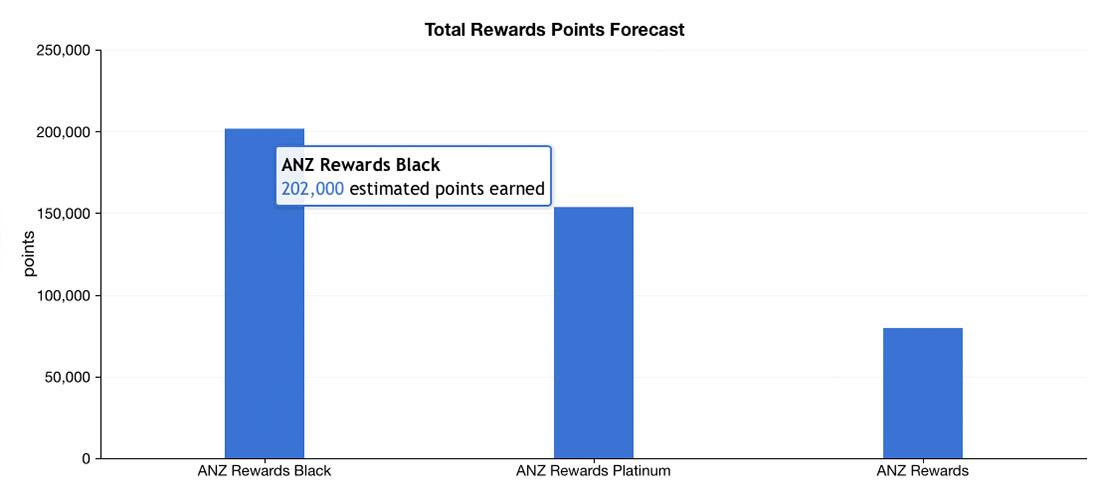 ANZ Rewards Credit Cards Comparison